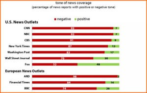 Harvard University Shorenstein Center on Media, Politics and Public Policy released a report that reviews media coverage of President Donald Trump's first 100 days, revealing most news outlets covered President Trump with a negative tone.